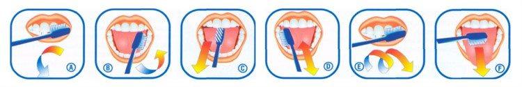Методы индивидуальной гигиены полости рта