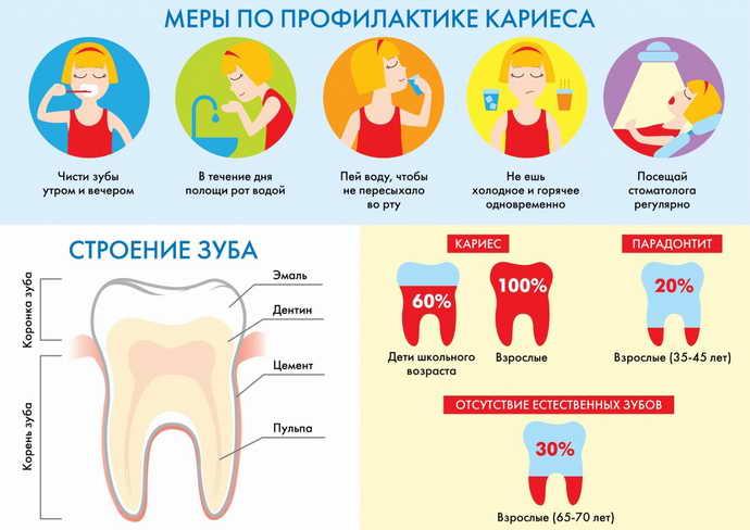 Виды гигиены полости рта