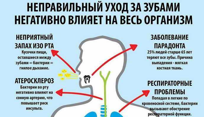 Зачем нужна гигиена ротовой полости Значение гигиены полости рта заключается в профилактике основных стоматологических заболеваний, а также в поддержании привлекательного внешнего вида человека. Соблюдая правила проведения мероприятий, можно добиться существенных результатов, среди которых: формирование крепких зубов; уничтожение патогенной микрофлоры; предупреждение развития кариеса и пародонта; профилактика инфекционных заболеваний полости рта и ЖКТ; белоснежная улыбка; свежее дыхание; экономия на стоматологических услугах. Как показала медицинская практика, особенно остро нуждаются в гигиеническом уходе люди с ослабленной иммунной системой и курильщики.