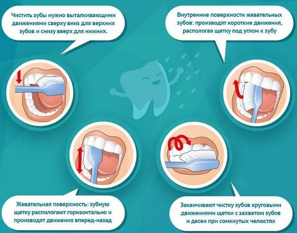 Чистка зубов: важные рекомендации